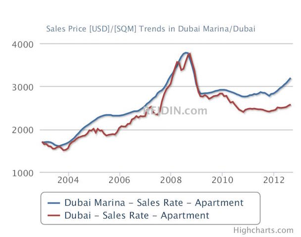 Dubai_MARINA-Pettilegal
